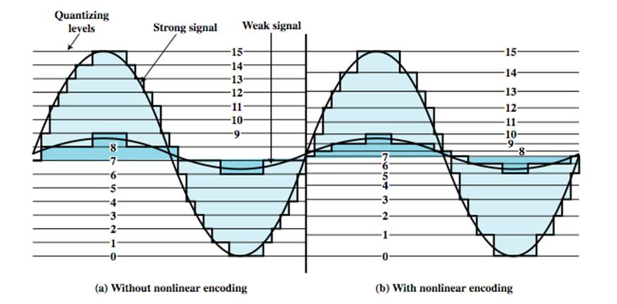 Pulse-code modulation | Think Like Malinga